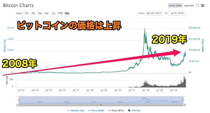 ビットコインのこれまでの価格