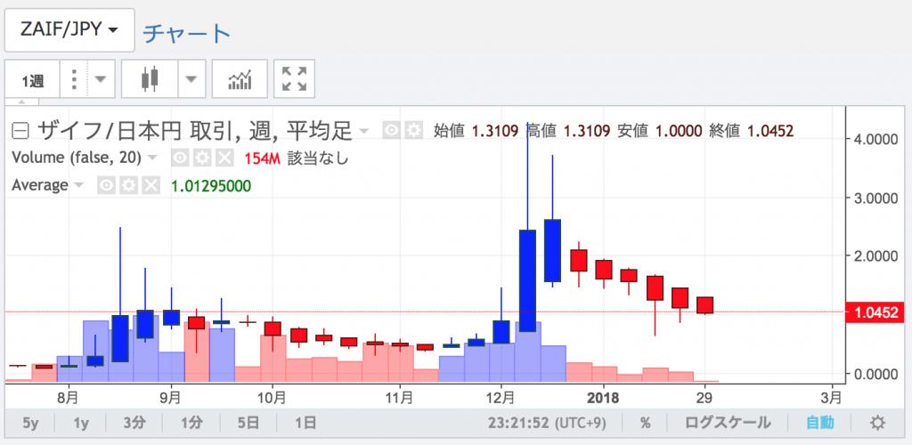安いZaifトークンのチャート
