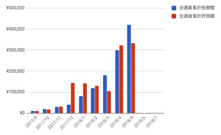コイン積立の投資額と評価額の比較