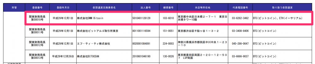金融庁公認のDMMビットコイン