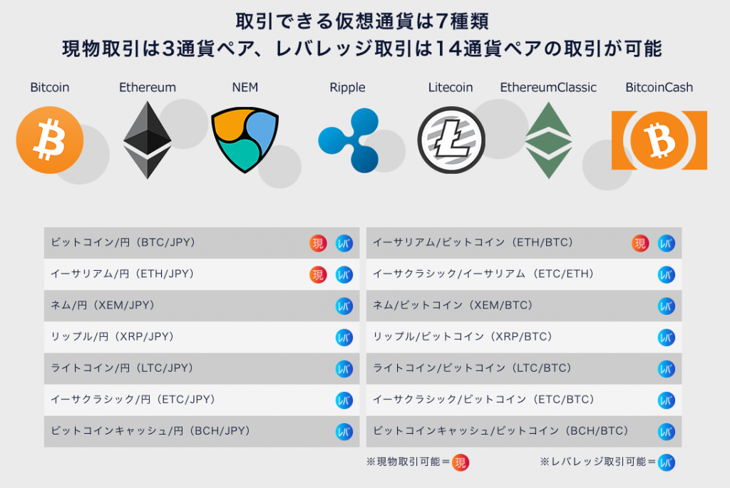 DMM Bitcoinの取扱仮想通貨一覧
