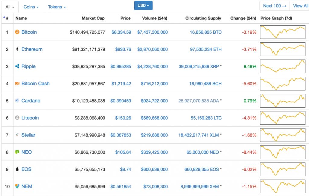 コインマーケットキャプ時価総額ランキング