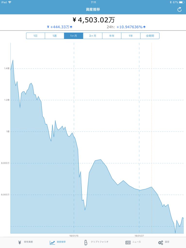 仮想通貨の総資産を公開