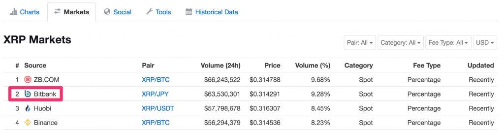 bitbankのリップル取引高