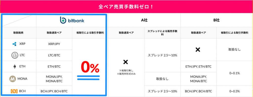 bitbank取引手数料比較表