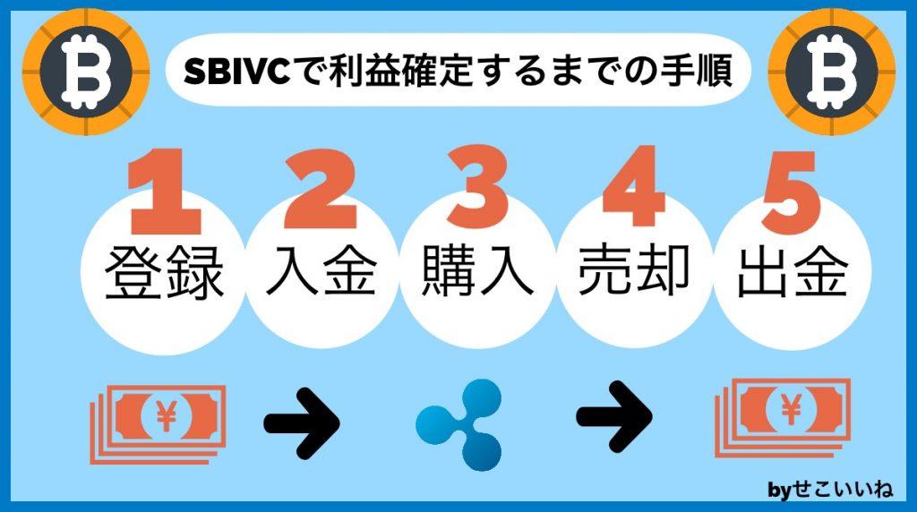 SBIVCで口座開設・取引・利益確定までの手順