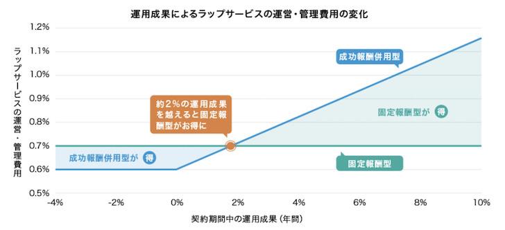楽ラップの手数料のグラフ