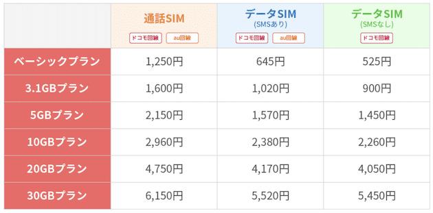 楽天モバイルの組み合わせプラン料金表