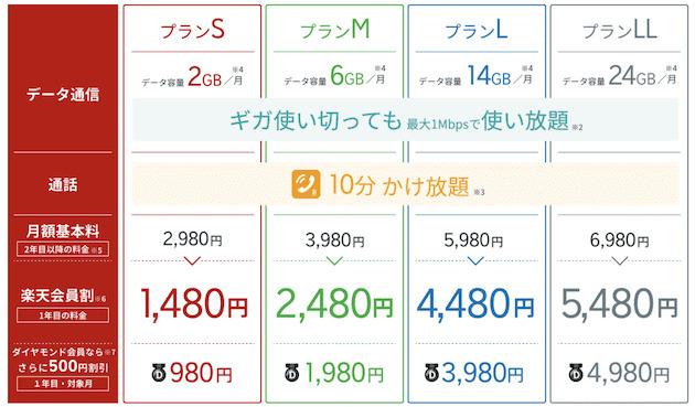 楽天モバイルのスーパーホーダイのプラン料金表